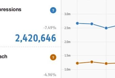 Pinterest Web Analytics Impression