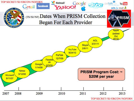 The National Security Agency (NSA) Prism program taps in to user data of Facebook, Google, Apple and others